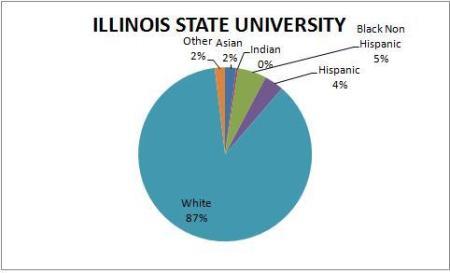 Illinois State University Population
